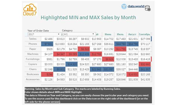 highlighted_MIN_and_MAX_sales_month